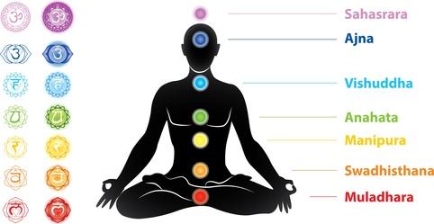 technique de méditation